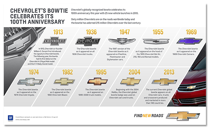 Chevrolet Bowtie Evolution Art Poster-ChevyMall
